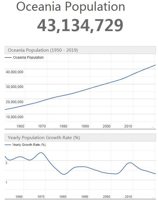 Oceania Population